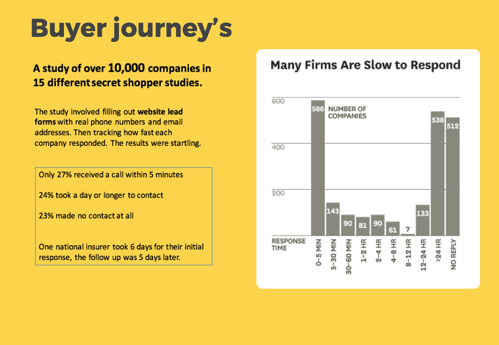 Hubspot buyer journey study