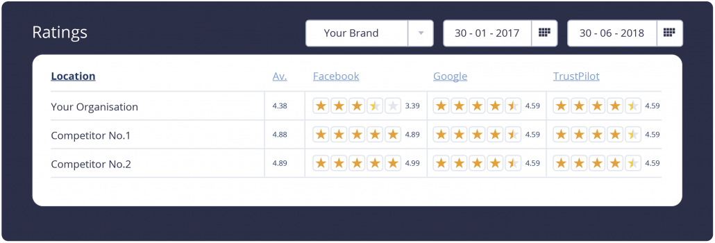 Ratings for your brand
